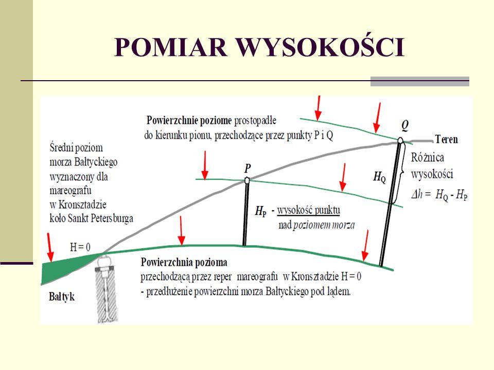 Różnica wysokości pomiędzy punktami: P i K H PK = i + D tg - S