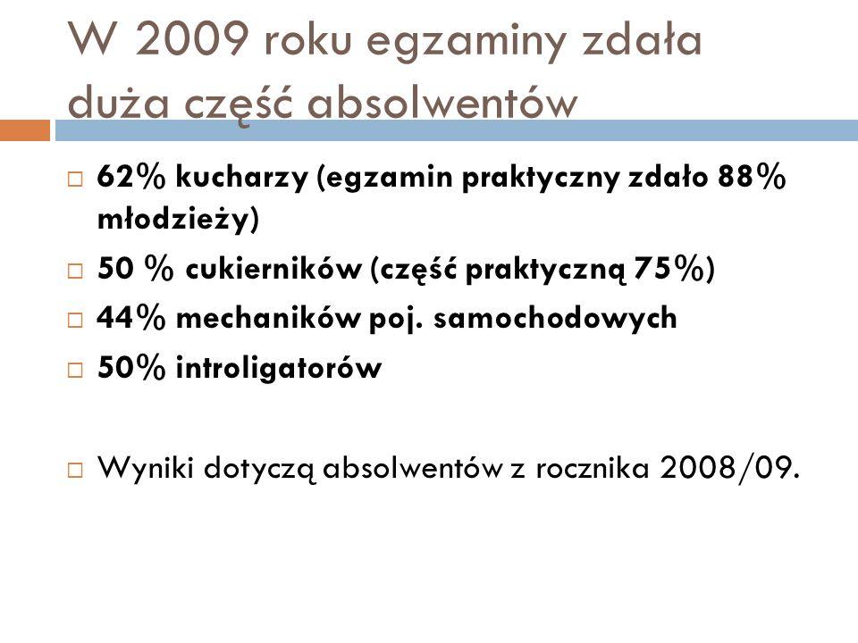 W 2009 roku egzaminy zdała duża część absolwentów 62% kucharzy (egzamin praktyczny zdało 88% młodzieży) 50 % cukierników (część praktyczną 75%) 44% mechaników poj.