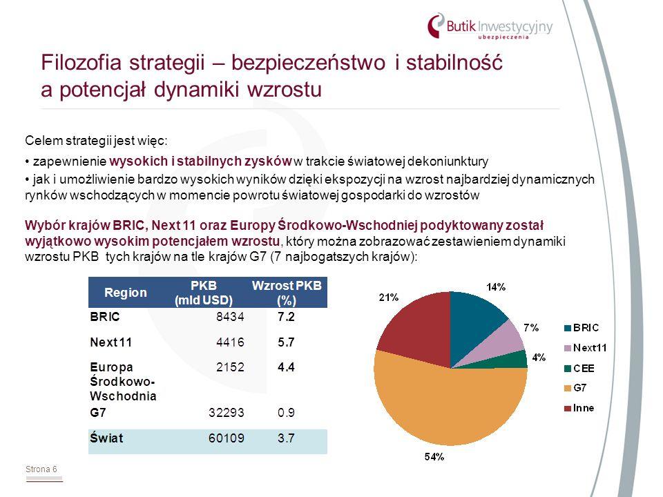 Strona 6 Filozofia strategii – bezpieczeństwo i stabilność a potencjał dynamiki wzrostu Celem strategii jest więc: zapewnienie wysokich i stabilnych zysków w trakcie światowej dekoniunktury jak i umożliwienie bardzo wysokich wyników dzięki ekspozycji na wzrost najbardziej dynamicznych rynków wschodzących w momencie powrotu światowej gospodarki do wzrostów Wybór krajów BRIC, Next 11 oraz Europy Środkowo-Wschodniej podyktowany został wyjątkowo wysokim potencjałem wzrostu, który można zobrazować zestawieniem dynamiki wzrostu PKB tych krajów na tle krajów G7 (7 najbogatszych krajów):