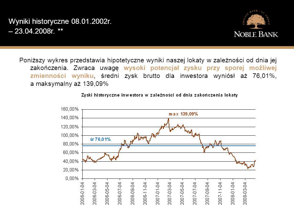 Jak wygląda sytuacja finansowa typowego Polaka.Wyniki historyczne 08.01.2002r.