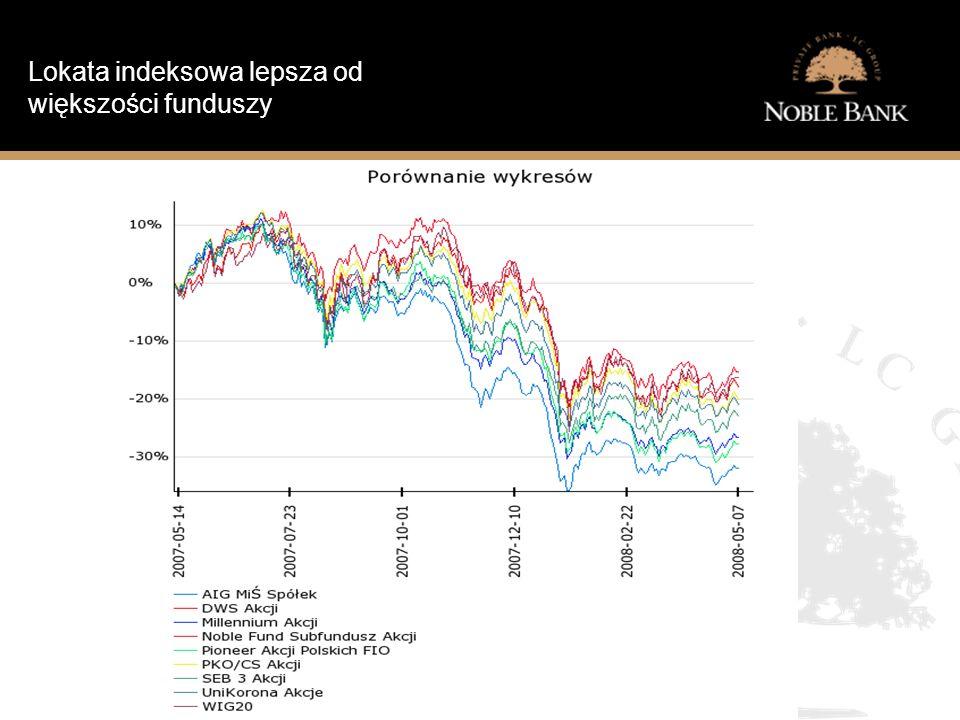 Jak wygląda sytuacja finansowa typowego Polaka? Lokata indeksowa lepsza od większości funduszy