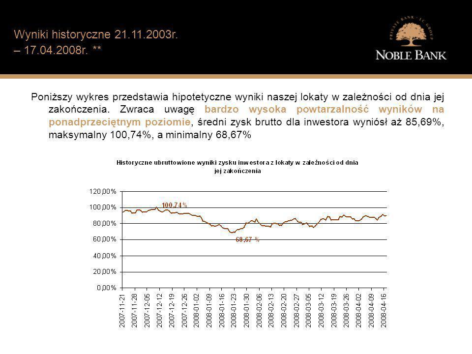 Jak wygląda sytuacja finansowa typowego Polaka? Wyniki historyczne 21.11.2003r. – 17.04.2008r. ** Poniższy wykres przedstawia hipotetyczne wyniki nasz