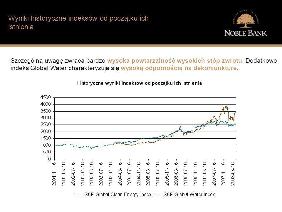 Jak wygląda sytuacja finansowa typowego Polaka? Wyniki historyczne indeksów od początku ich istnienia Szczególną uwagę zwraca bardzo wysoka powtarzaln