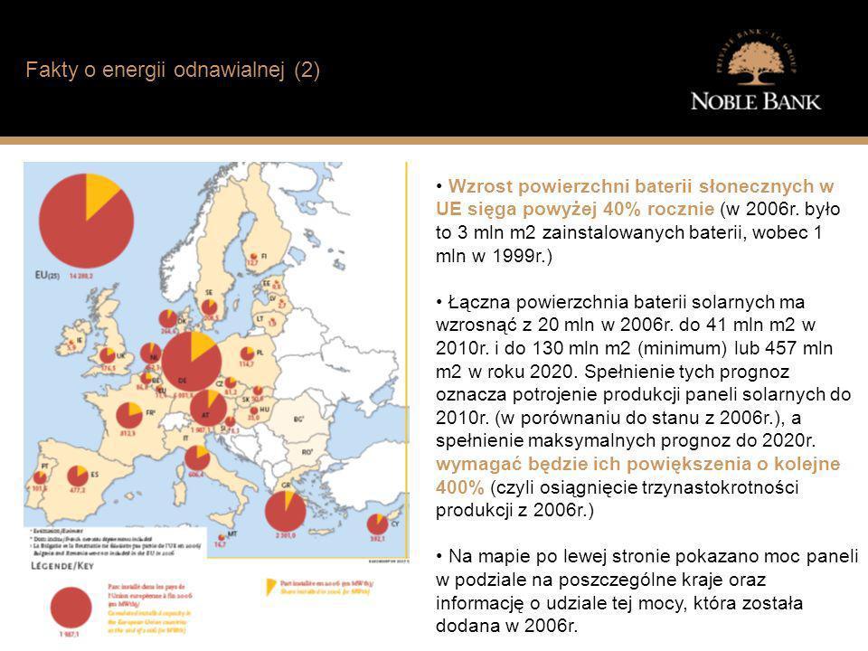 Jak wygląda sytuacja finansowa typowego Polaka? Fakty o energii odnawialnej (2) Wzrost powierzchni baterii słonecznych w UE sięga powyżej 40% rocznie