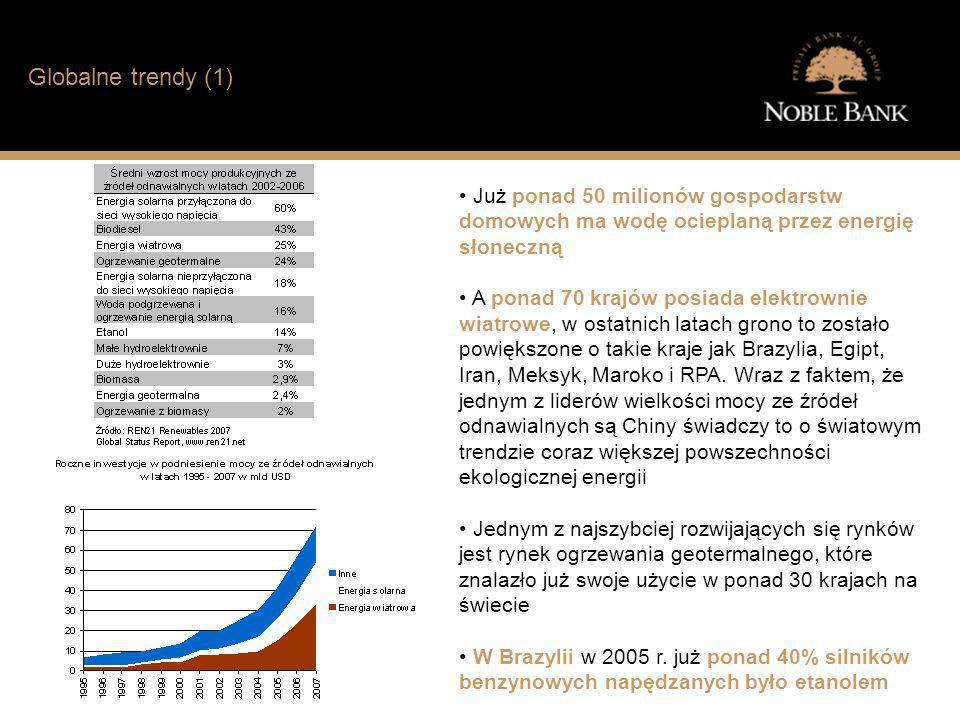 Jak wygląda sytuacja finansowa typowego Polaka? Globalne trendy (1) Już ponad 50 milionów gospodarstw domowych ma wodę ocieplaną przez energię słonecz