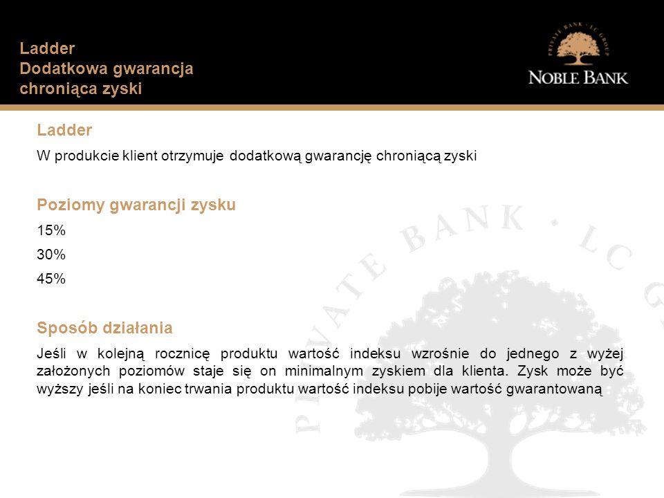 Jak wygląda sytuacja finansowa typowego Polaka.