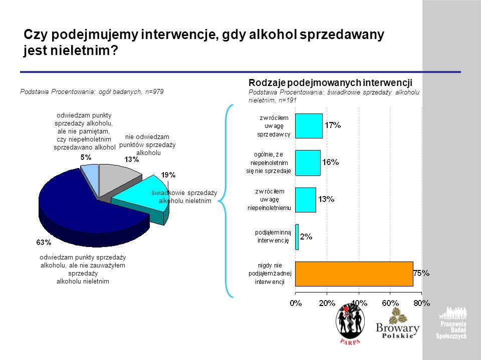Czy podejmujemy interwencje, gdy alkohol sprzedawany jest nieletnim? Rodzaje podejmowanych interwencji Podstawa Procentowania: świadkowie sprzedaży al