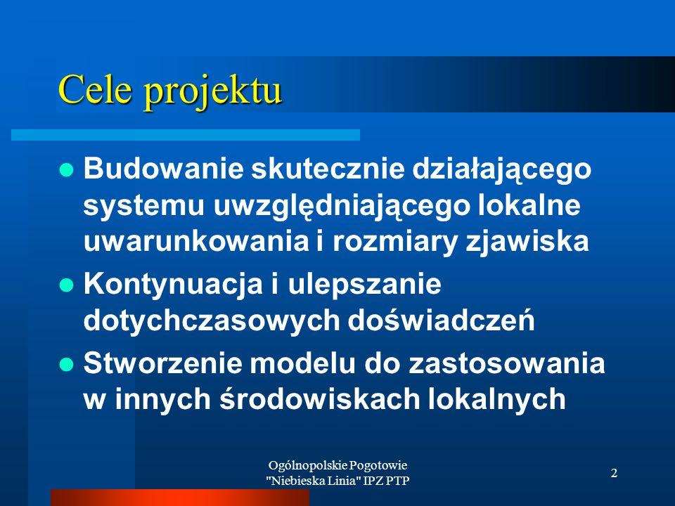 Ogólnopolskie Pogotowie Niebieska Linia IPZ PTP 2 Cele projektu Budowanie skutecznie działającego systemu uwzględniającego lokalne uwarunkowania i rozmiary zjawiska Kontynuacja i ulepszanie dotychczasowych doświadczeń Stworzenie modelu do zastosowania w innych środowiskach lokalnych