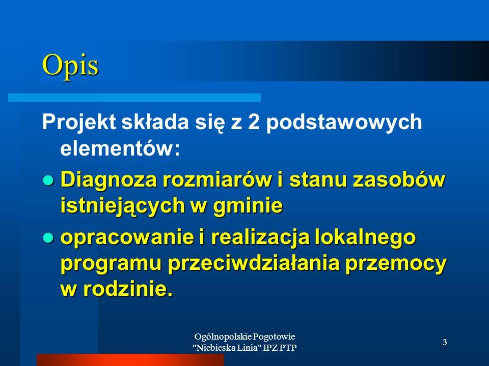 Ogólnopolskie Pogotowie Niebieska Linia IPZ PTP 3 Opis Projekt składa się z 2 podstawowych elementów: Diagnoza rozmiarów i stanu zasobów istniejących w gminie Diagnoza rozmiarów i stanu zasobów istniejących w gminie opracowanie i realizacja lokalnego programu przeciwdziałania przemocy w rodzinie.
