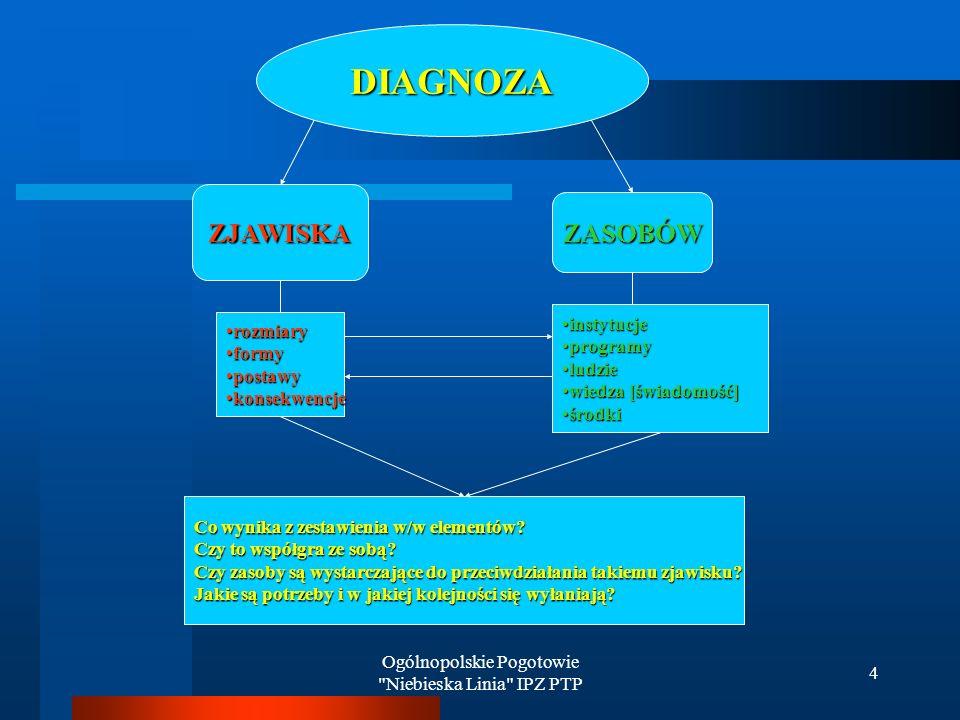 Ogólnopolskie Pogotowie Niebieska Linia IPZ PTP 4 DIAGNOZA ZJAWISKA ZASOBÓW rozmiaryrozmiary formyformy postawypostawy konsekwencjekonsekwencje instytucjeinstytucje programyprogramy ludzieludzie wiedza [świadomość]wiedza [świadomość] środkiśrodki Co wynika z zestawienia w/w elementów.