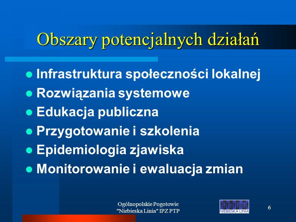 Ogólnopolskie Pogotowie Niebieska Linia IPZ PTP 6 Obszary potencjalnych działań Infrastruktura społeczności lokalnej Rozwiązania systemowe Edukacja publiczna Przygotowanie i szkolenia Epidemiologia zjawiska Monitorowanie i ewaluacja zmian