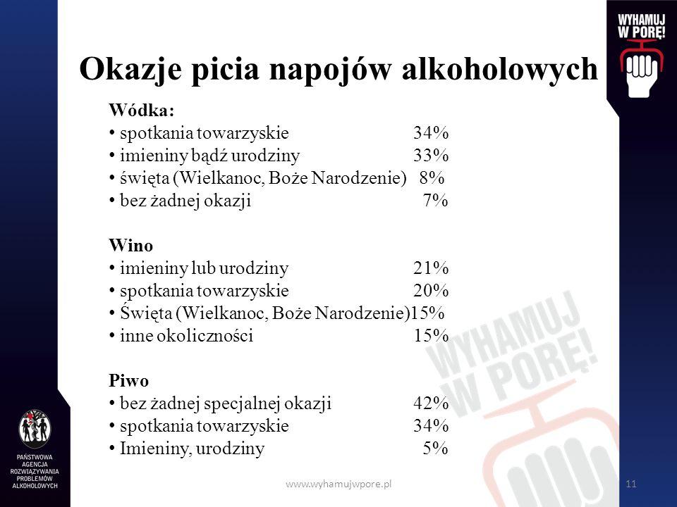 www.wyhamujwpore.pl11 Okazje picia napojów alkoholowych Wódka: spotkania towarzyskie34% imieniny bądź urodziny33% święta (Wielkanoc, Boże Narodzenie)