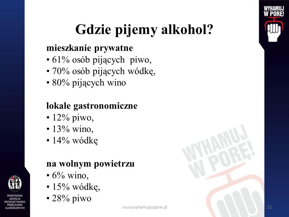 www.wyhamujwpore.pl12 Gdzie pijemy alkohol? mieszkanie prywatne 61% osób pijących piwo, 70% osób pijących wódkę, 80% pijących wino lokale gastronomicz