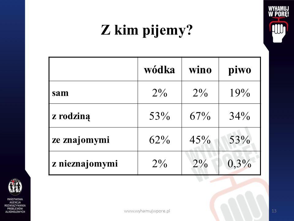 www.wyhamujwpore.pl13 Z kim pijemy? wódkawinopiwo sam 2% 19% z rodziną 53%67%34% ze znajomymi 62%45%53% z nieznajomymi 2% 0,3%