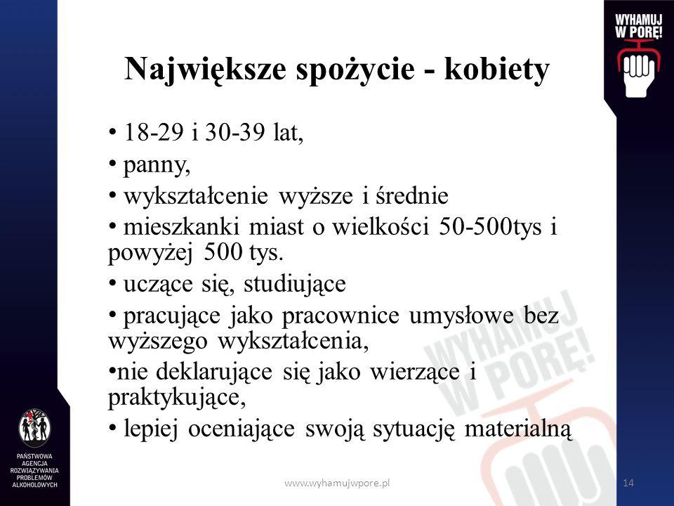 www.wyhamujwpore.pl14 Największe spożycie - kobiety 18-29 i 30-39 lat, panny, wykształcenie wyższe i średnie mieszkanki miast o wielkości 50-500tys i