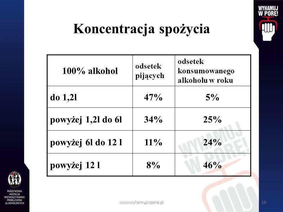 www.wyhamujwpore.pl16 Koncentracja spożycia 100% alkohol odsetek pijących odsetek konsumowanego alkoholu w roku do 1,2l47%5% powyżej 1,2l do 6l34%25%