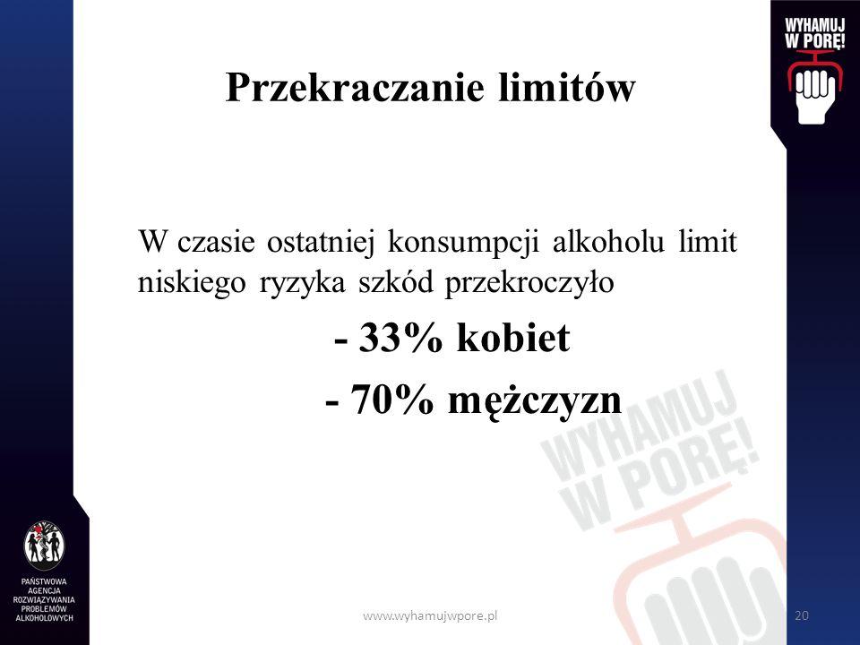 www.wyhamujwpore.pl20 Przekraczanie limitów W czasie ostatniej konsumpcji alkoholu limit niskiego ryzyka szkód przekroczyło - 33% kobiet - 70% mężczyz