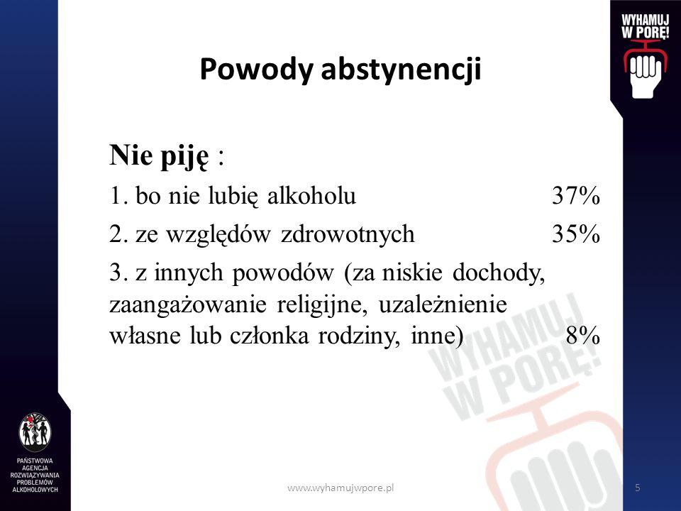 www.wyhamujwpore.pl5 Powody abstynencji Nie piję : 1. bo nie lubię alkoholu37% 2. ze względów zdrowotnych35% 3. z innych powodów (za niskie dochody, z
