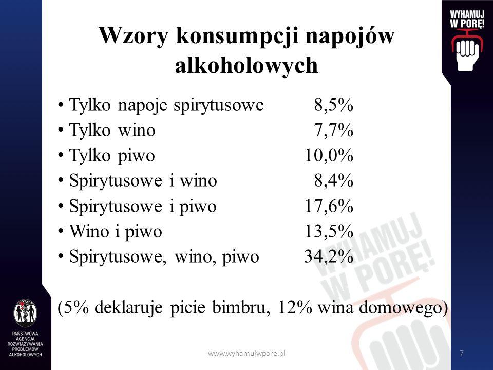 www.wyhamujwpore.pl7 Wzory konsumpcji napojów alkoholowych Tylko napoje spirytusowe 8,5% Tylko wino 7,7% Tylko piwo10,0% Spirytusowe i wino 8,4% Spiry