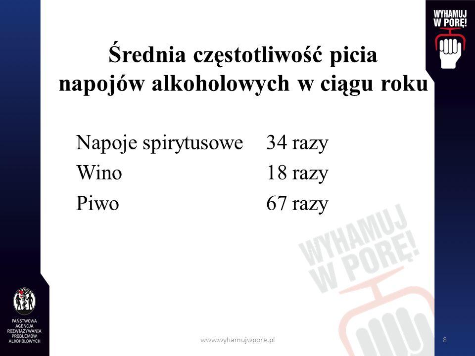 www.wyhamujwpore.pl8 Średnia częstotliwość picia napojów alkoholowych w ciągu roku Napoje spirytusowe34 razy Wino18 razy Piwo67 razy