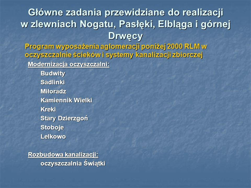 Główne zadania przewidziane do realizacji w zlewniach Nogatu, Pasłęki, Elbląga i górnej Drwęcy Program wyposażenia aglomeracji poniżej 2000 RLM w oczyszczalnie ścieków i systemy kanalizacji zbiorczej Program wyposażenia aglomeracji poniżej 2000 RLM w oczyszczalnie ścieków i systemy kanalizacji zbiorczej Modernizacja oczyszczalni: BudwitySadlinkiMiłoradz Kamiennik Wielki Kreki Stary Dzierzgoń StobojeLelkowo Rozbudowa kanalizacji: oczyszczalnia Świątki