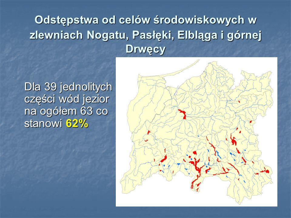 Odstępstwa od celów środowiskowych w zlewniach Nogatu, Pasłęki, Elbląga i górnej Drwęcy Dla 39 jednolitych części wód jezior na ogółem 63 co stanowi 62% Dla 39 jednolitych części wód jezior na ogółem 63 co stanowi 62%