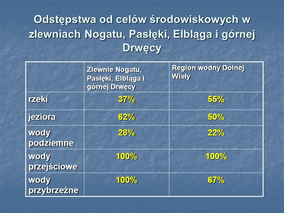 Odstępstwa od celów środowiskowych w zlewniach Nogatu, Pasłęki, Elbląga i górnej Drwęcy Zlewnie Nogatu, Pasłęki, Elbląga i górnej Drwęcy Region wodny Dolnej Wisły rzeki37%55% jeziora62%50% wody podziemne 28%22% wody przejściowe 100%100% wody przybrzeżne 100%67%