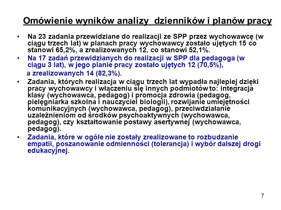 7 Omówienie wyników analizy dzienników i planów pracy Na 23 zadania przewidziane do realizacji ze SPP przez wychowawcę (w ciągu trzech lat) w planach