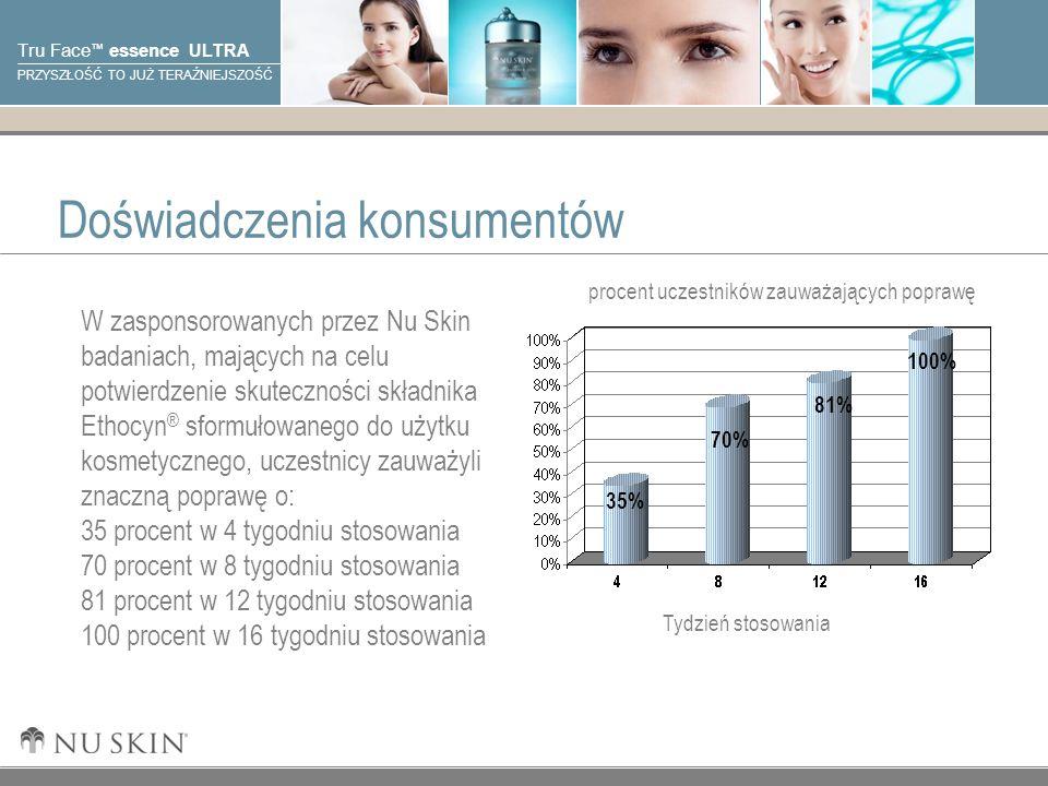 © 2001 Nu Skin International, Inc Tru Face essence ULTRA PRZYSZŁOŚĆ TO JUŻ TERAŹNIEJSZOŚĆ Tydzień stosowania procent uczestników zauważających poprawę Doświadczenia konsumentów 35% 70% 81% 100% W zasponsorowanych przez Nu Skin badaniach, mających na celu potwierdzenie skuteczności składnika Ethocyn ® sformułowanego do użytku kosmetycznego, uczestnicy zauważyli znaczną poprawę o: 35 procent w 4 tygodniu stosowania 70 procent w 8 tygodniu stosowania 81 procent w 12 tygodniu stosowania 100 procent w 16 tygodniu stosowania