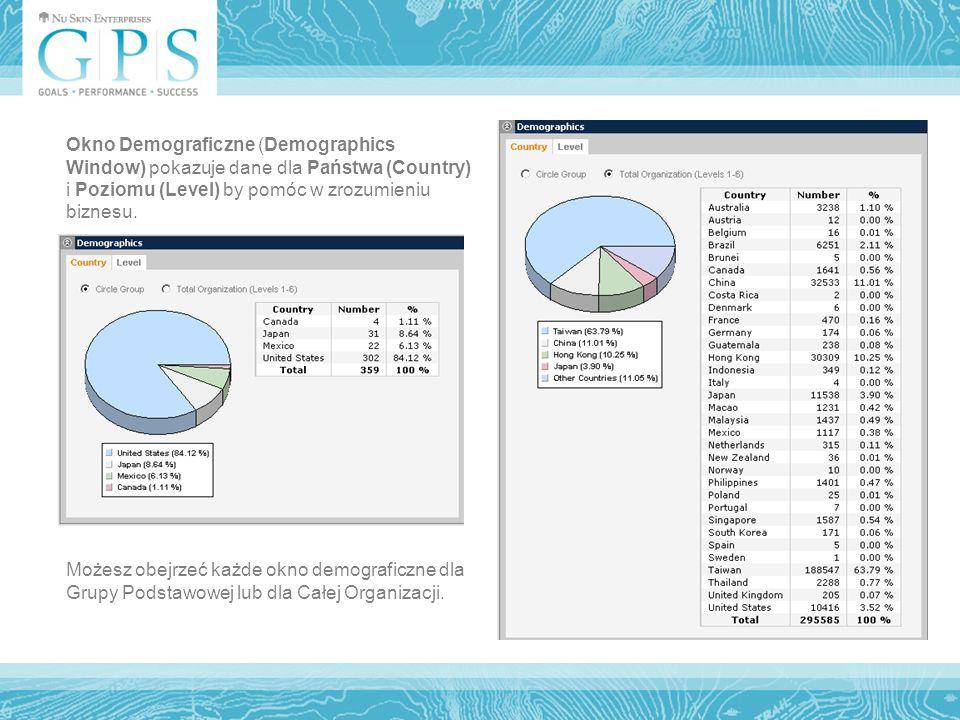 Możesz obejrzeć każde okno demograficzne dla Grupy Podstawowej lub dla Całej Organizacji.