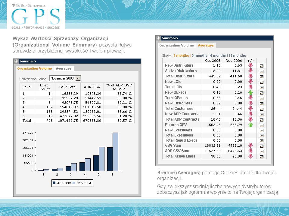 Wykaz Wartości Sprzedaży Organizacji (Organizational Volume Summary) pozwala łatwo sprawdzić przybliżoną wysokość Twoich prowizji.