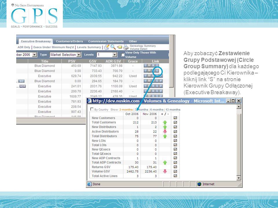 Aby zobaczyć Zestawienie Grupy Podstawowej (Circle Group Summary) dla każdego podlegającego Ci Kierownika – kliknij link S na stronie Kierownik Grupy Odłączonej (Executive Breakaway).