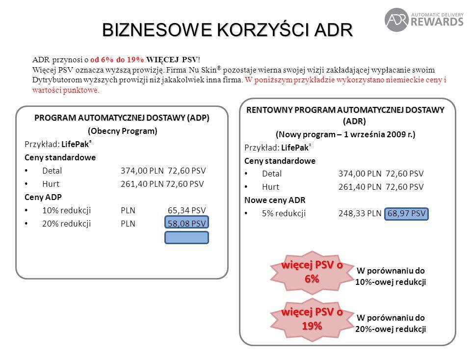 RENTOWNY PROGRAM AUTOMATYCZNEJ DOSTAWY (ADR) (Nowy program – 1 września 2009 r.) Przykład: LifePak ® Ceny standardowe Detal374,00 PLN72,60 PSV Hurt261,40 PLN72,60 PSV Nowe ceny ADR 5% redukcji248,33 PLN 68,97 PSV BIZNESOWE KORZYŚCI ADR ADR przynosi o od 6% do 19% WIĘCEJ PSV.