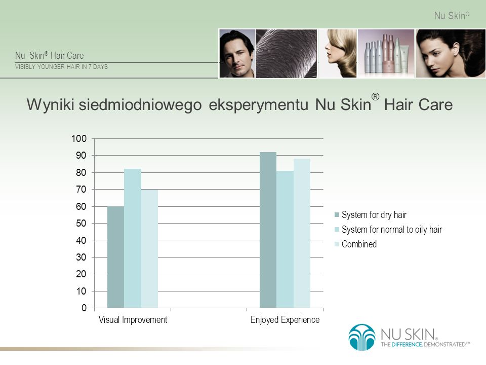 Nu Skin ® Hair Care VISIBLY YOUNGER HAIR IN 7 DAYS Nu Skin ® Wyniki siedmiodniowego eksperymentu Nu Skin ® Hair Care
