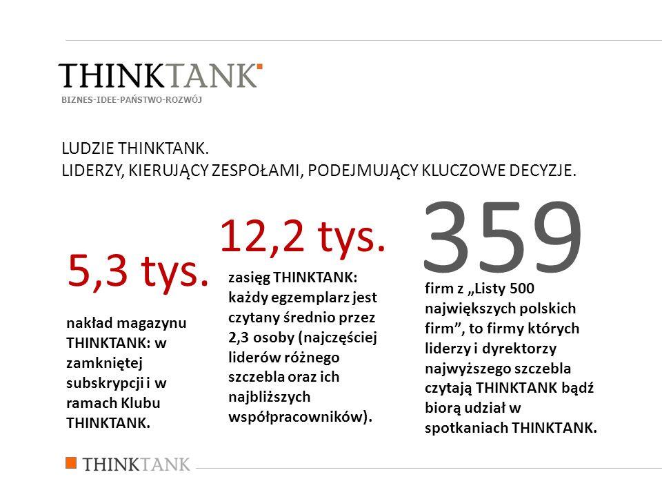 firm z Listy 500 największych polskich firm, to firmy których liderzy i dyrektorzy najwyższego szczebla czytają THINKTANK bądź biorą udział w spotkaniach THINKTANK.