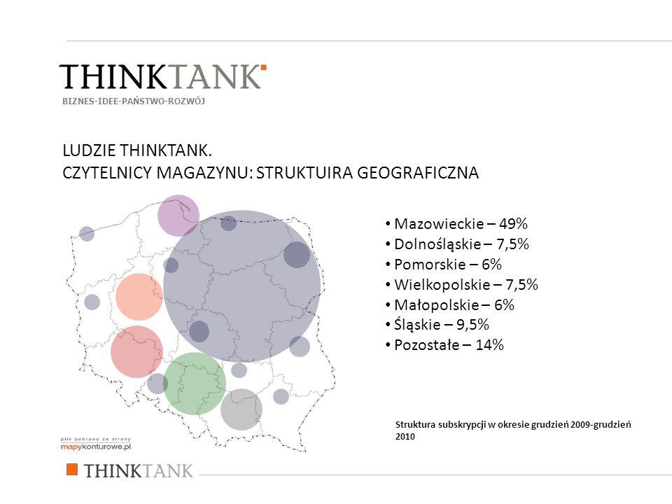 Mazowieckie – 49% Dolnośląskie – 7,5% Pomorskie – 6% Wielkopolskie – 7,5% Małopolskie – 6% Śląskie – 9,5% Pozostałe – 14% BIZNES-IDEE-PAŃSTWO-ROZWÓJ Struktura subskrypcji w okresie grudzień 2009-grudzień 2010 LUDZIE THINKTANK.