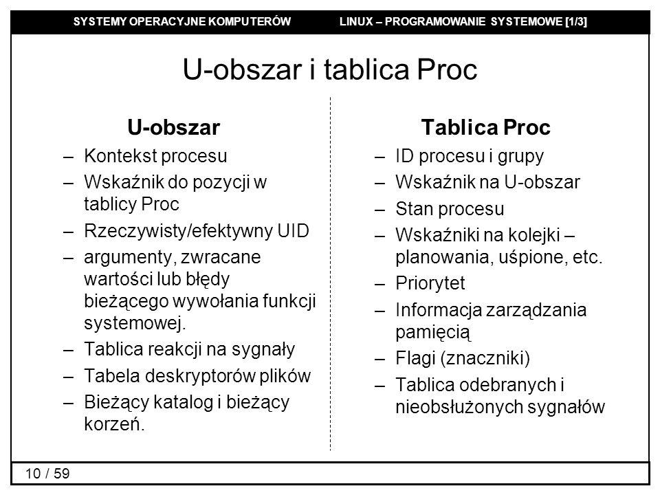 SYSTEMY OPERACYJNE KOMPUTERÓW LINUX – PROGRAMOWANIE SYSTEMOWE [1/3] 10 / 59 U-obszar i tablica Proc U-obszar –Kontekst procesu –Wskaźnik do pozycji w