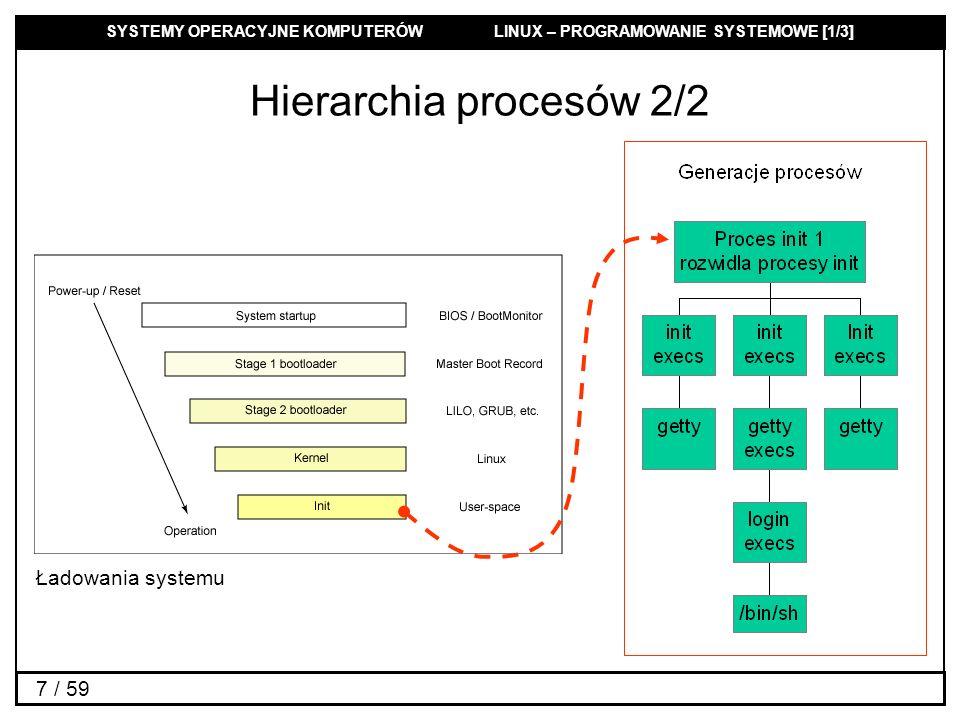 SYSTEMY OPERACYJNE KOMPUTERÓW LINUX – PROGRAMOWANIE SYSTEMOWE [1/3] 8 / 59 Kontekst procesu Przestrzeń adresowa –kod, dane, stos, pamięć współdzielona,...