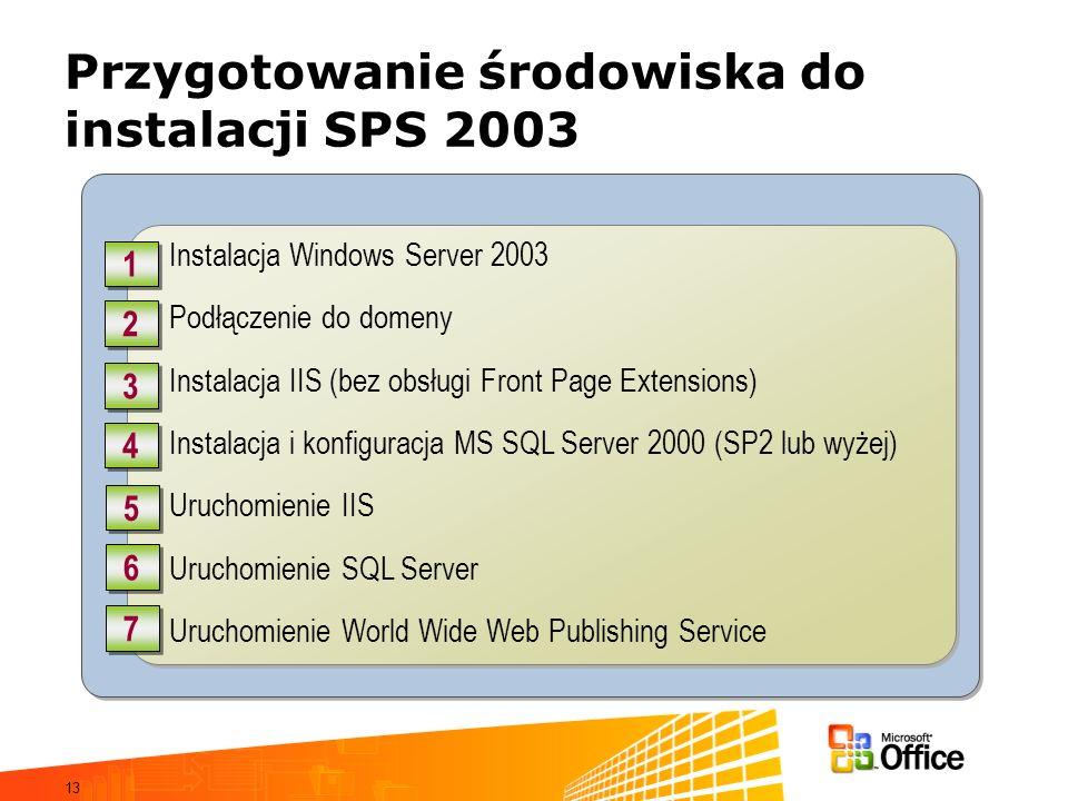 13 Przygotowanie środowiska do instalacji SPS 2003 Instalacja Windows Server 2003 Podłączenie do domeny Instalacja IIS (bez obsługi Front Page Extensi