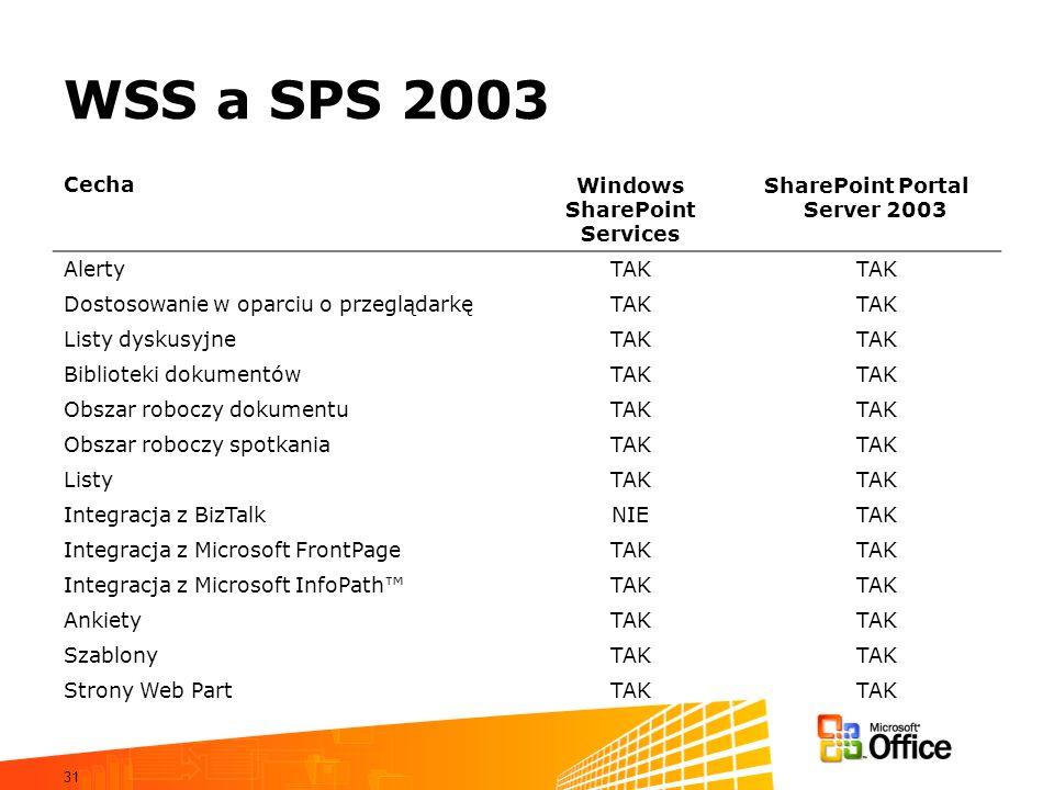 31 WSS a SPS 2003 CechaWindows SharePoint Services SharePoint Portal Server 2003 AlertyTAK Dostosowanie w oparciu o przeglądarkęTAK Listy dyskusyjneTA