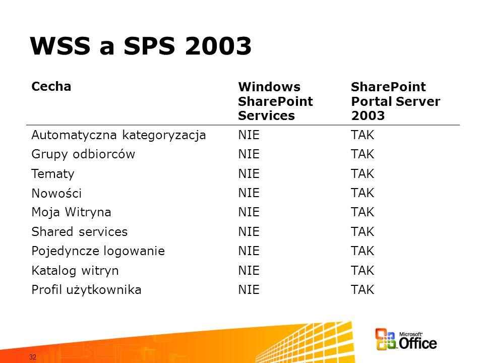 32 WSS a SPS 2003 CechaWindows SharePoint Services SharePoint Portal Server 2003 Automatyczna kategoryzacjaNIETAK Grupy odbiorcówNIETAK TematyNIETAK N