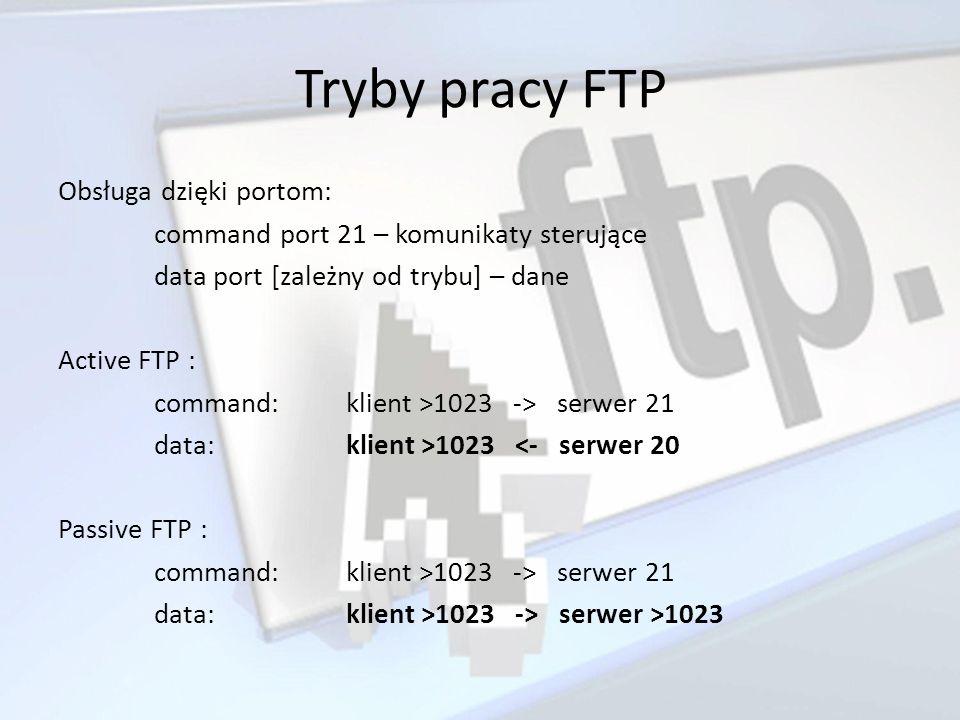 Tryby pracy FTP Obsługa dzięki portom: command port 21 – komunikaty sterujące data port [zależny od trybu] – dane Active FTP : command:klient >1023 ->
