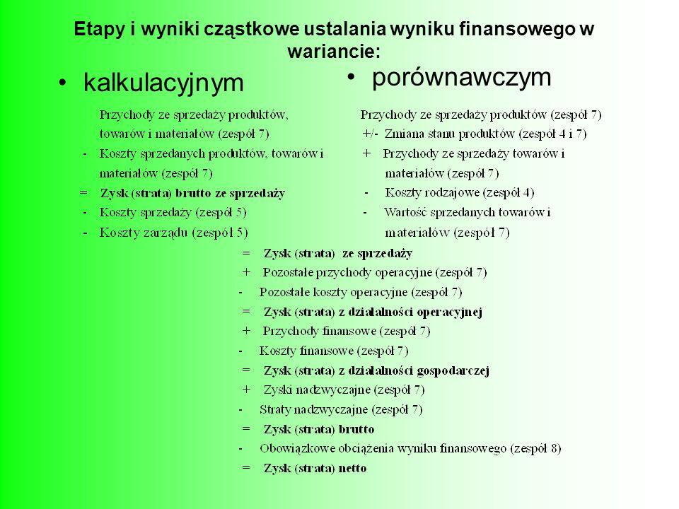 Etapy i wyniki cząstkowe ustalania wyniku finansowego w wariancie: kalkulacyjnym porównawczym