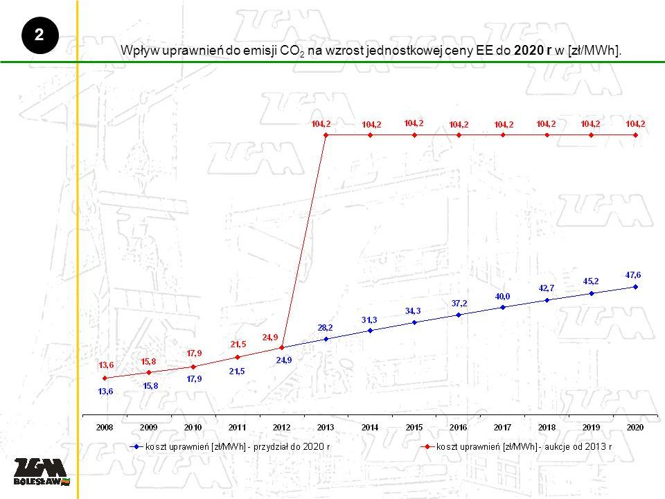 Wpływ uprawnień do emisji CO 2 na wzrost jednostkowej ceny EE do 2020 r w [zł/MWh]. 2