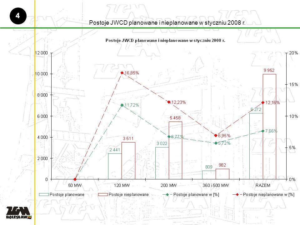 Postoje JWCD planowane i nieplanowane w styczniu 2008 r. 4