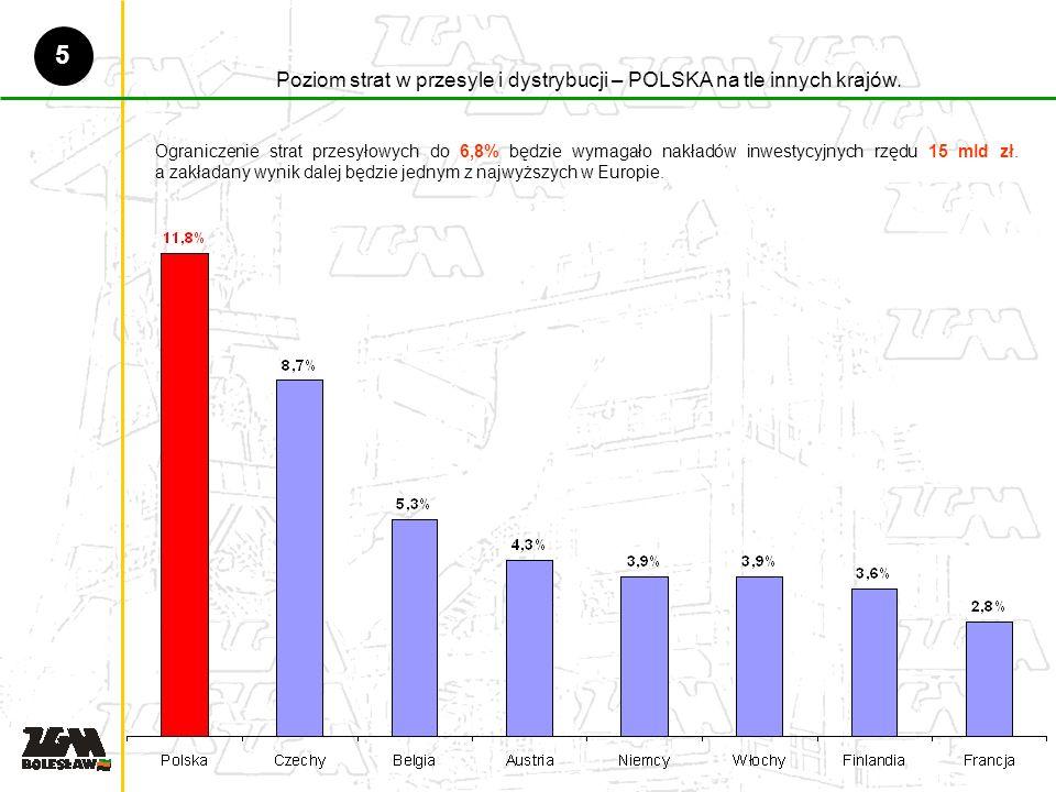 Poziom strat w przesyle i dystrybucji – POLSKA na tle innych krajów.