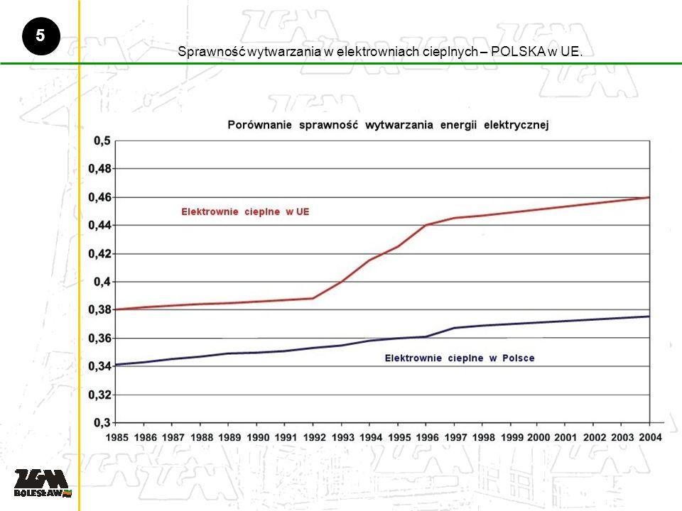Sprawność wytwarzania w elektrowniach cieplnych – POLSKA w UE. 5