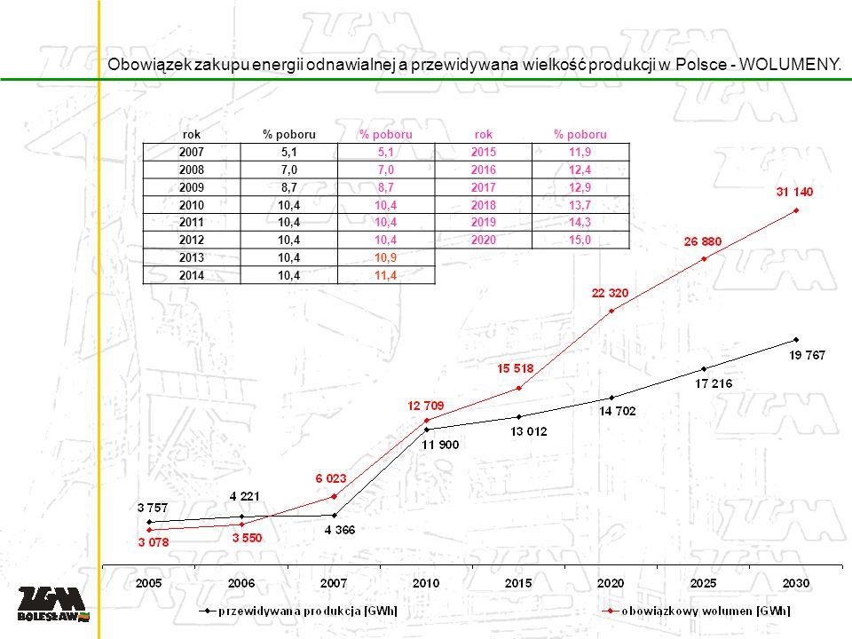 Obowiązek zakupu energii odnawialnej a przewidywana wielkość produkcji w Polsce - WOLUMENY.