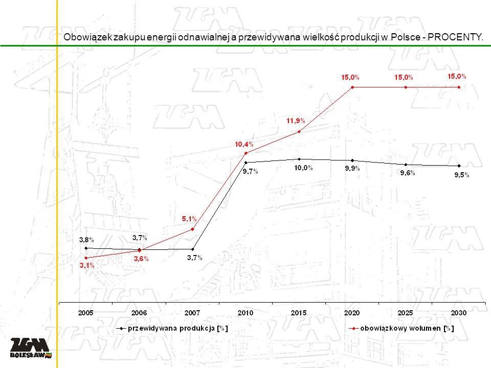 Obowiązek zakupu energii odnawialnej a przewidywana wielkość produkcji w Polsce - PROCENTY.