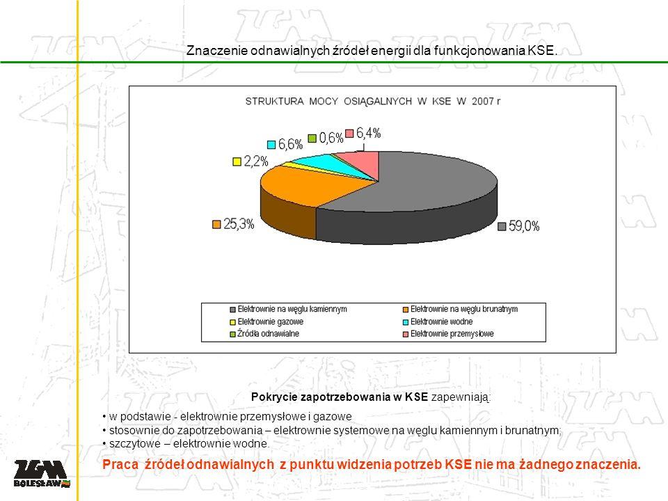 Znaczenie odnawialnych źródeł energii dla funkcjonowania KSE.